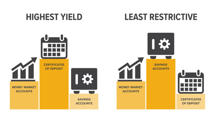 highest yield, latest restrictive